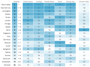 Global Startup Ecosystems ranking 2015 - Compass Inc.